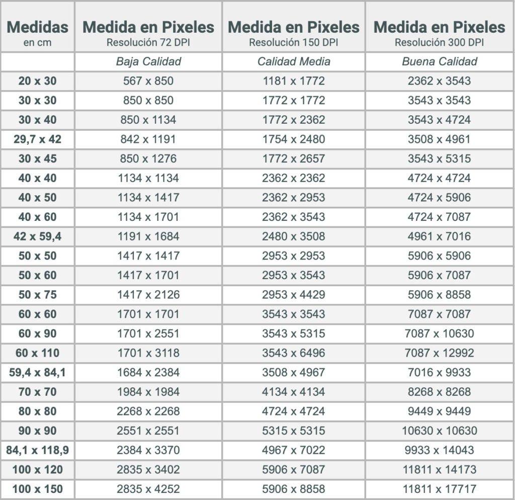 Tabla de medidas de pixeles a cm parea impresión de fotos grandes en papel fotográfico