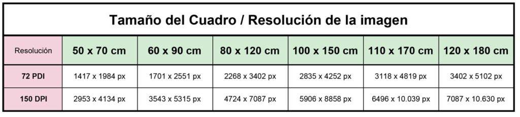 Tabla de Tamaño y Resolución px DPI para Bajo Acrilico